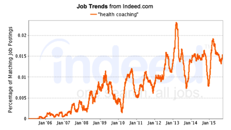 Job trends indicate strong growth for health coaching positions