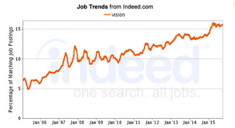 Job trends indicate strong growth for leadership positions