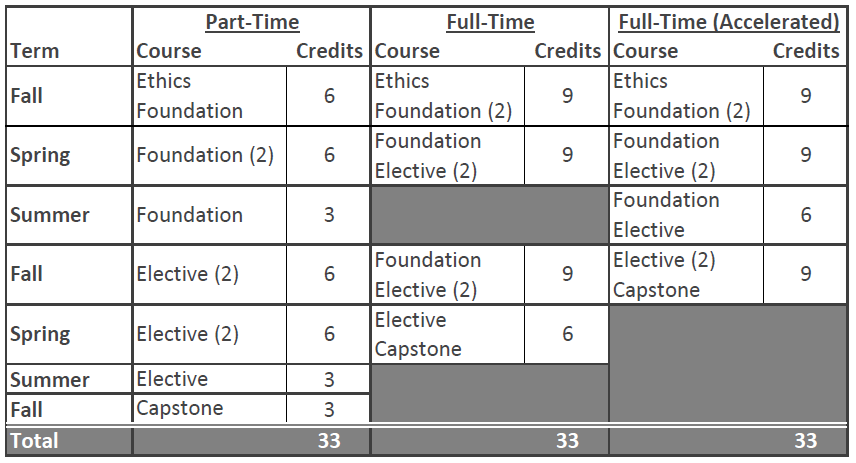 HM Course Table