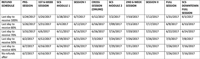 Summer Sessions tuition refund schedule