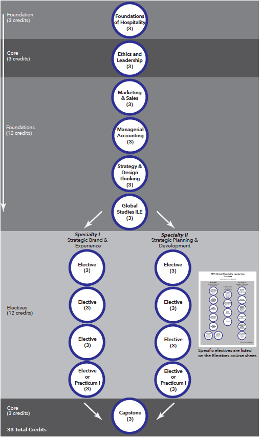 Hospitality Management Curriculum Chart