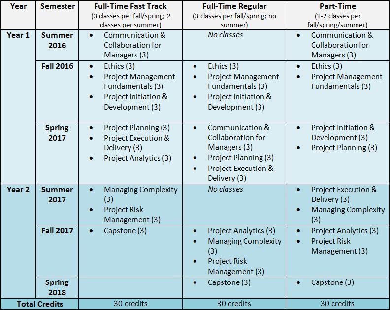 PM Sample Course Progression