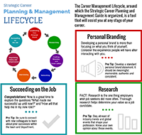 Strategic Career Planning & Management Lifecycle Infographic