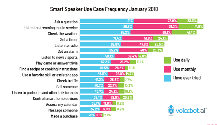 graph showing smart spaker use case frequency in January 2018